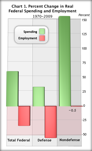 Chart 1. Percent Change in Real Federal Spending and Employment