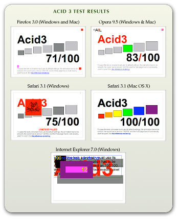 Browser Results on Acid 3 Test