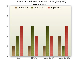 ZDNet Browser Performance Data