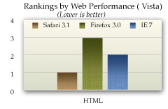 Web Performance Inc. Browser Performance Data