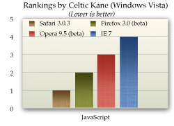 Celtic Kane Browser Performance Data