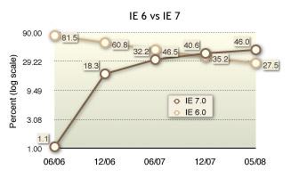 IE 7 vs IE 6